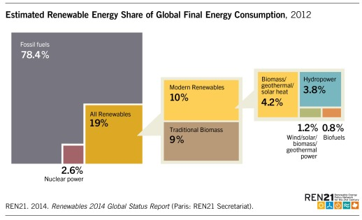 Figure_1_Estimated_Renewable_Energy_Share_of Global_Final_Energy_Consumtion_2012_oNr